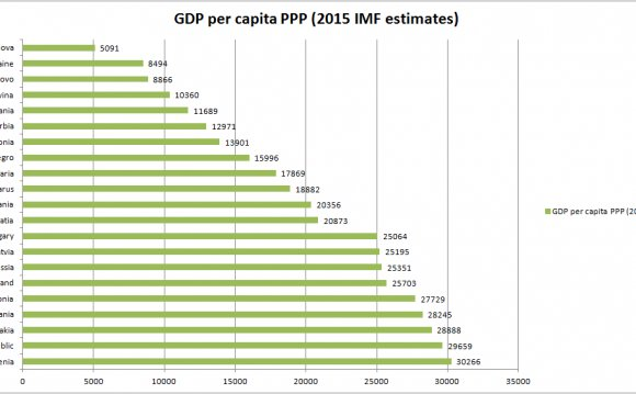 GDP per capita of European