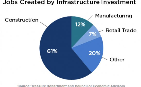 Infrastructure investment can